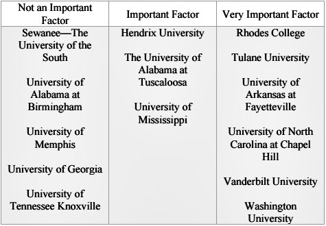 A comparison of the importance of class rank for different colleges