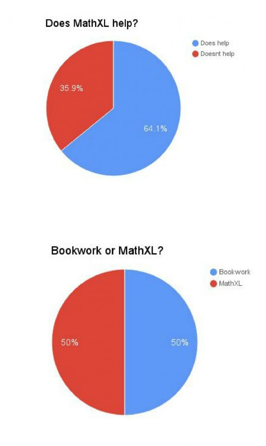 Over 300 WSHS students were surveyed about their perceived effectiveness of MathXL.