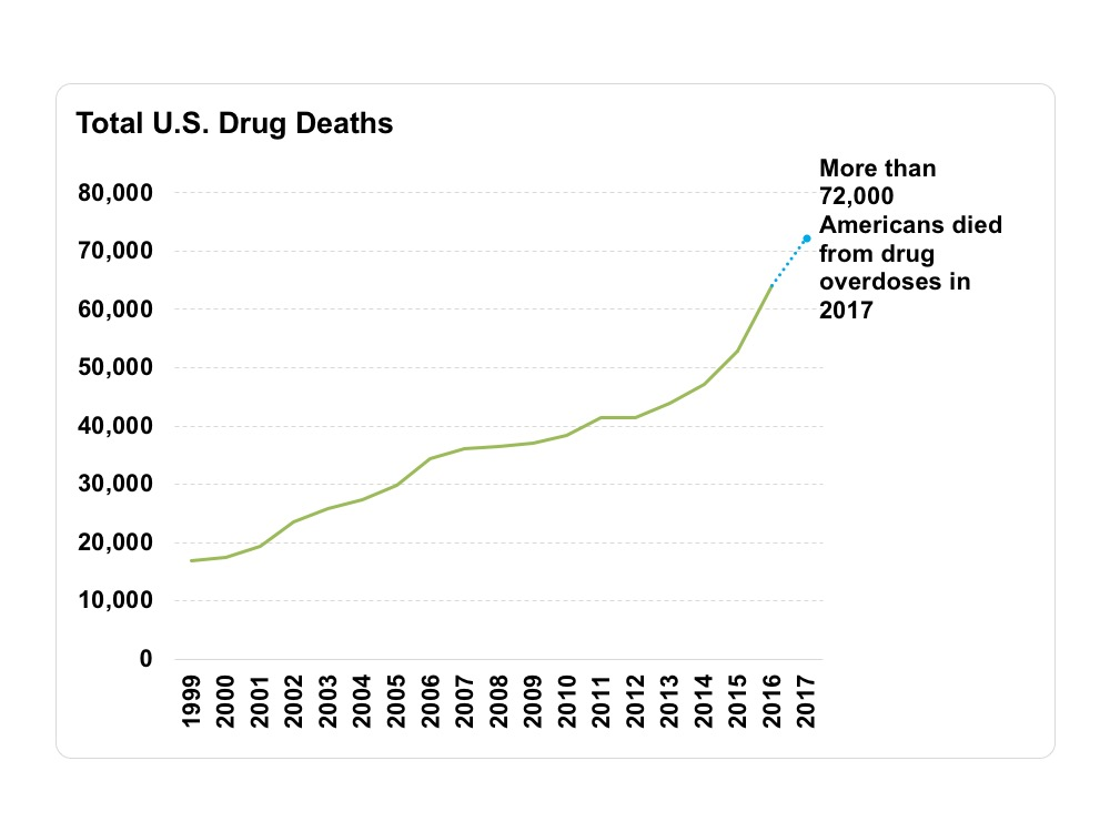 Over 72,000 Americans died from drug overdoses in 2017, a two-fold increase over only a decade.