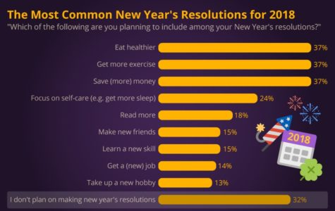 Recent surveys report that the most popular resolutions of 2019 circle around improving health and self-care overall.