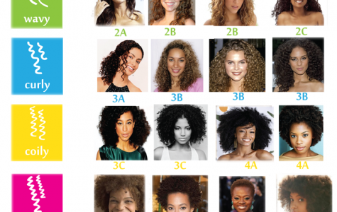 Curly hair is differentiated by the texture of the hair. People with looser curl patterns are denoted as having 2a-3b hair texture;others with more kinkier and thicker hair are considered 3c-4c.