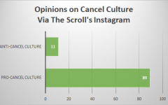In a poll released on The Scroll's Instagram, data was collected from White Station students about their opinions on cancel culture. With the majority against cancel culture, debate-sparking beliefs are few and far between.