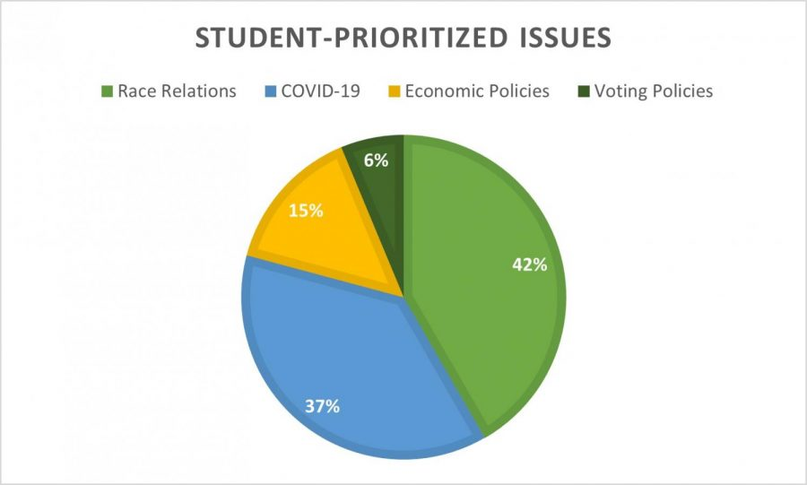 From poll data via the Scroll's Instagram, the majority of students have agreed that racial tensions are the primary concern this election. As the election approaches, student voters continue to consider a variety of topics, including COVID-19; this is the first year that coronavirus will play a role in a presidential race.