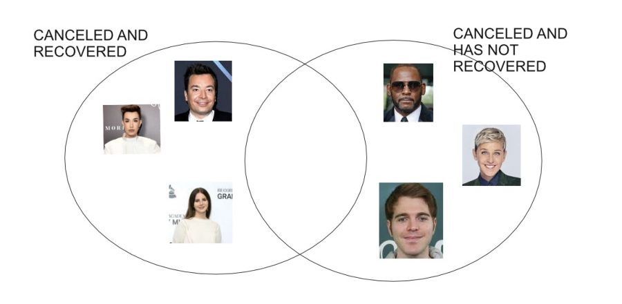 A venn diagram of 10 celebrities who have been canceled within the past year and their reputation today. Many celebrities have been unable to recover from being canceled online.