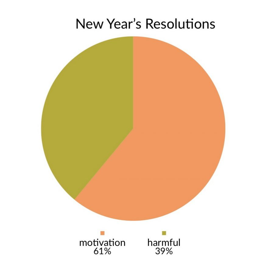 The results for a poll taken show the majority of voters think making New Year's resolutions is more motivational than harmful. 61% of voters thought they were motivational, and 39% thought they were harmful.