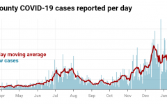 As seen in the graph, the number of new cases in Shelby County increased immensely around the holiday season. Still, the number of cases only continues to grow.