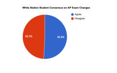 The pie chart reflects the results of a poll on the Scroll's Instagram page. Students were asked whether or not they agreed with the district's decisions regarding AP testing.